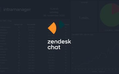 Synliggør dine live chats med Zendesk Chat-integrationen i Board