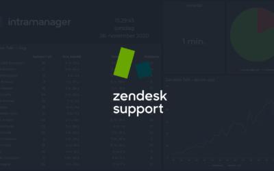 Visuelt overblik over henvendelser med Zendesk Support i Board
